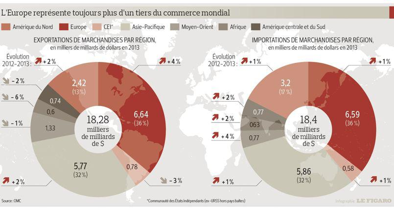 Le commerce mondial dop par la chine a cci actualit for Chambre de commerce belgique chine
